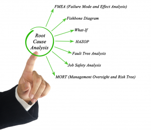 hand pointing to 'root cause analysis' with arrows pointing to the seven steps in the problem-solving technique: 'fmea (failure mode effect analysis), 'fishbone diagram', 'what-if', 'hazop', 'fault tree analysis', 'job safety analysis', 'mort (management oversight and risk tree)'